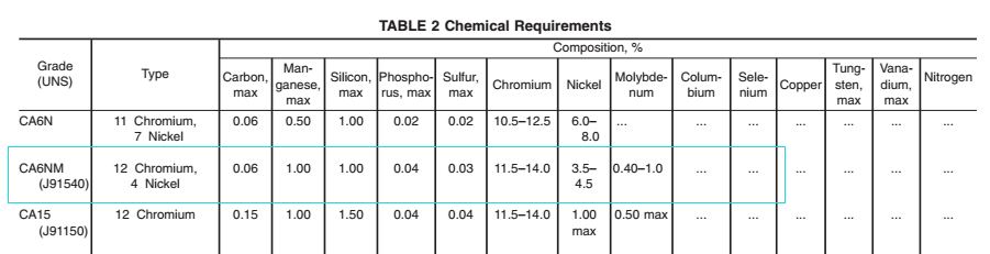 CA6NM chemical composition